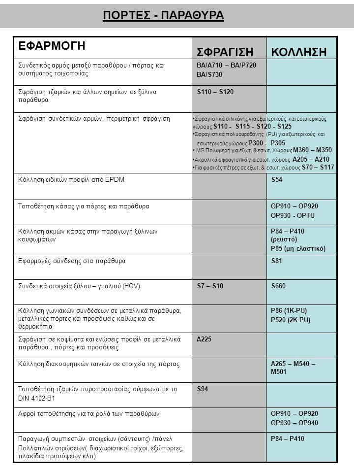 ΠΟΡΤΕΣ - ΠΑΡΑΘΥΡΑ ΚΟΛΛΗΣΗ ΣΦΡΑΓΙΣΗ ΕΦΑΡΜΟΓΗ P84 – P410