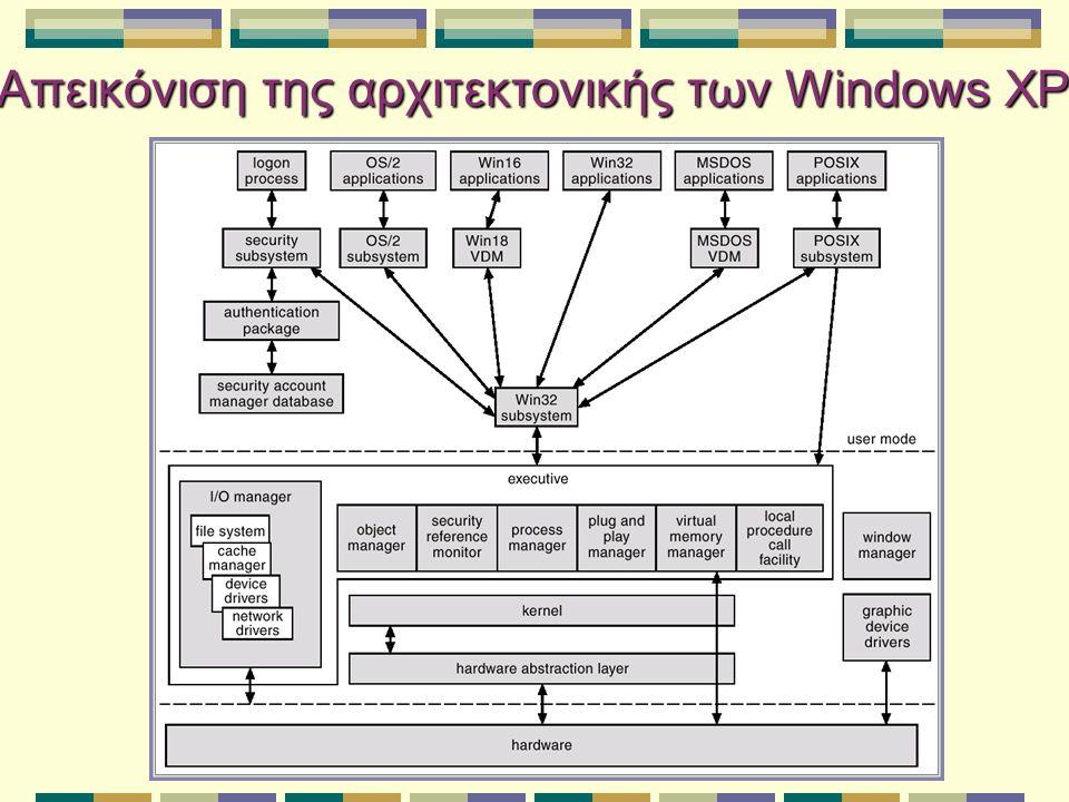 Απεικόνιση της αρχιτεκτονικής των Windows XP