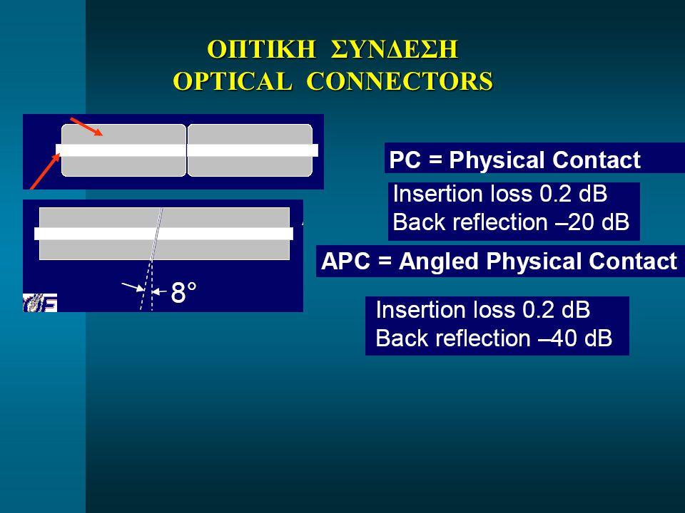 ΟΠΤΙΚΗ ΣΥΝΔΕΣΗ OPTICAL CONNECTORS
