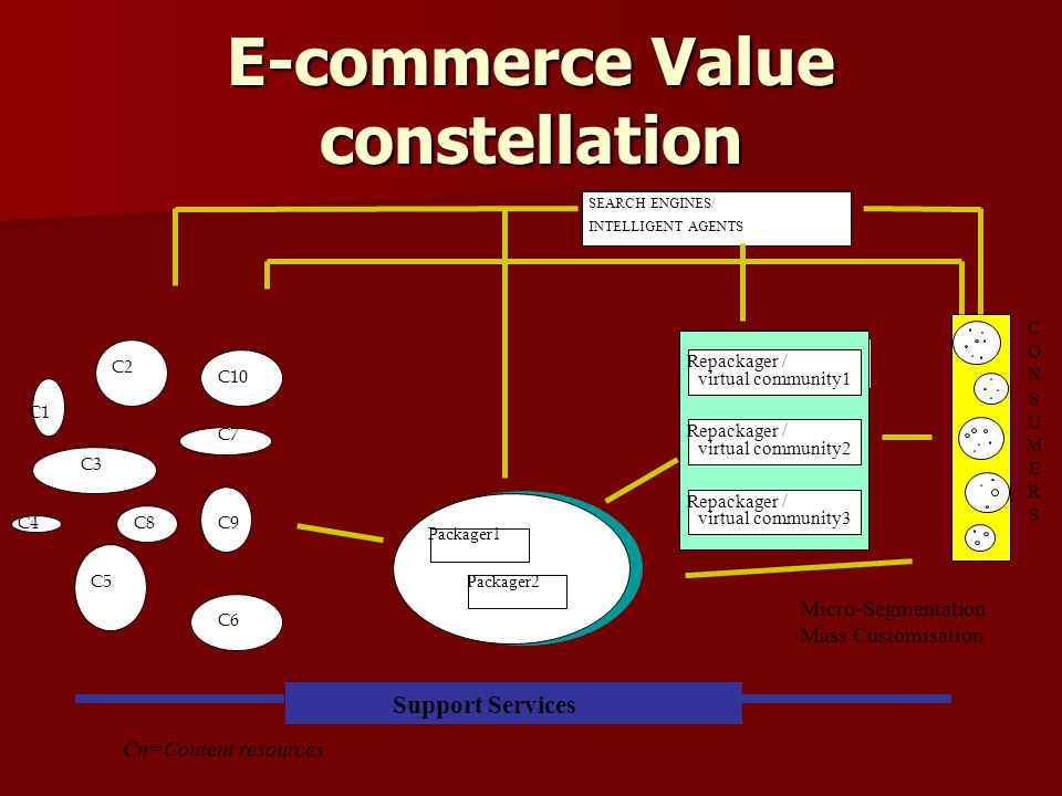 E-commerce Value constellation