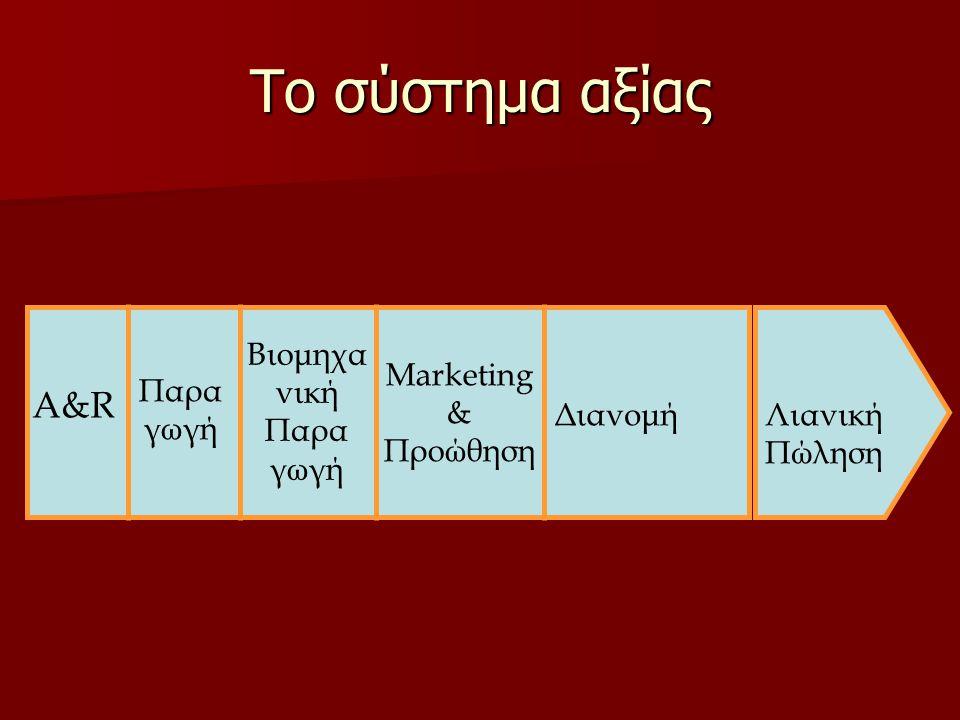 Το σύστημα αξίας A&R Βιομηχα νική Παρα γωγή Marketing & Προώθηση Παρα