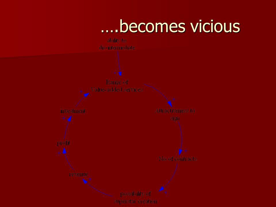….becomes vicious