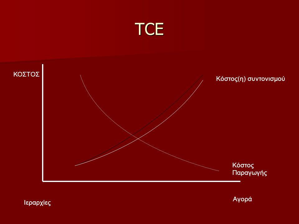 TCE ΚΟΣΤΟΣ Κόστος(η) συντονισμού Κόστος Παραγωγής Αγορά Ιεραρχίες