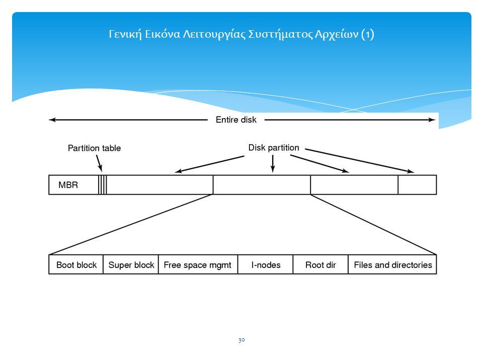 Γενική Εικόνα Λειτουργίας Συστήματος Αρχείων (1)
