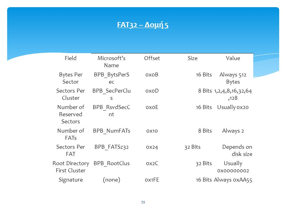 FAT32 – Δομή 5 Field Microsoft s Name Offset Size Value