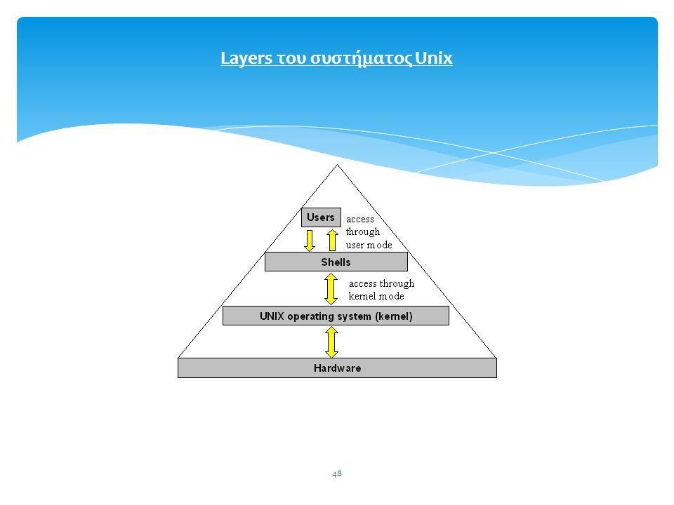 Layers του συστήματος Unix