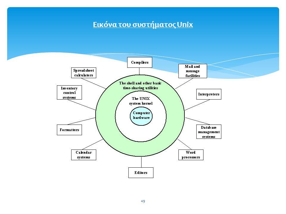 Εικόνα του συστήματος Unix