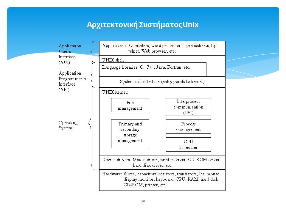 Αρχιτεκτονική Συστήματος Unix