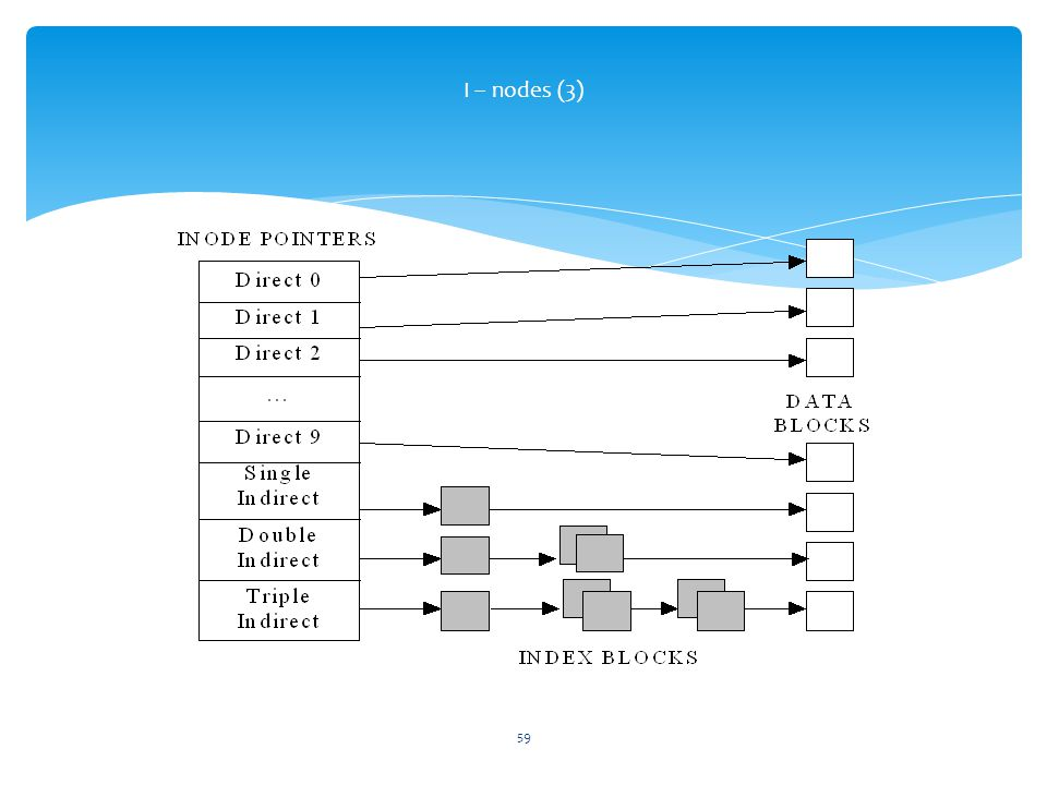 I – nodes (3)