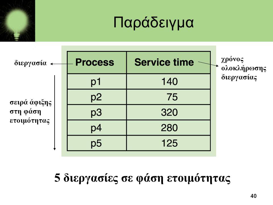 5 διεργασίες σε φάση ετοιμότητας