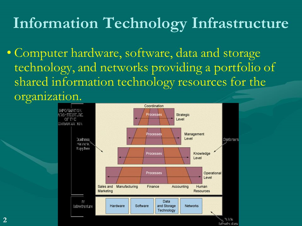 Information Technology Infrastructure