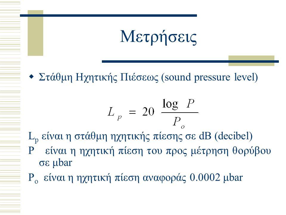 Μετρήσεις Στάθμη Ηχητικής Πιέσεως (sound pressure level)