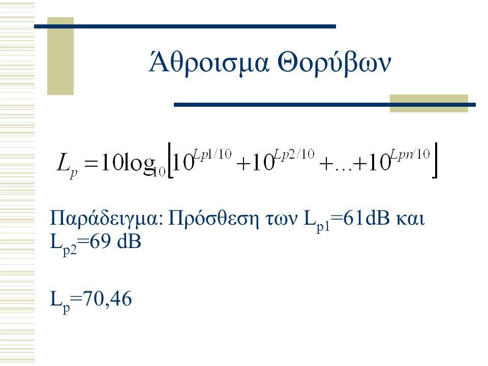Άθροισμα Θορύβων Παράδειγμα: Πρόσθεση των Lp1=61dB και Lp2=69 dB