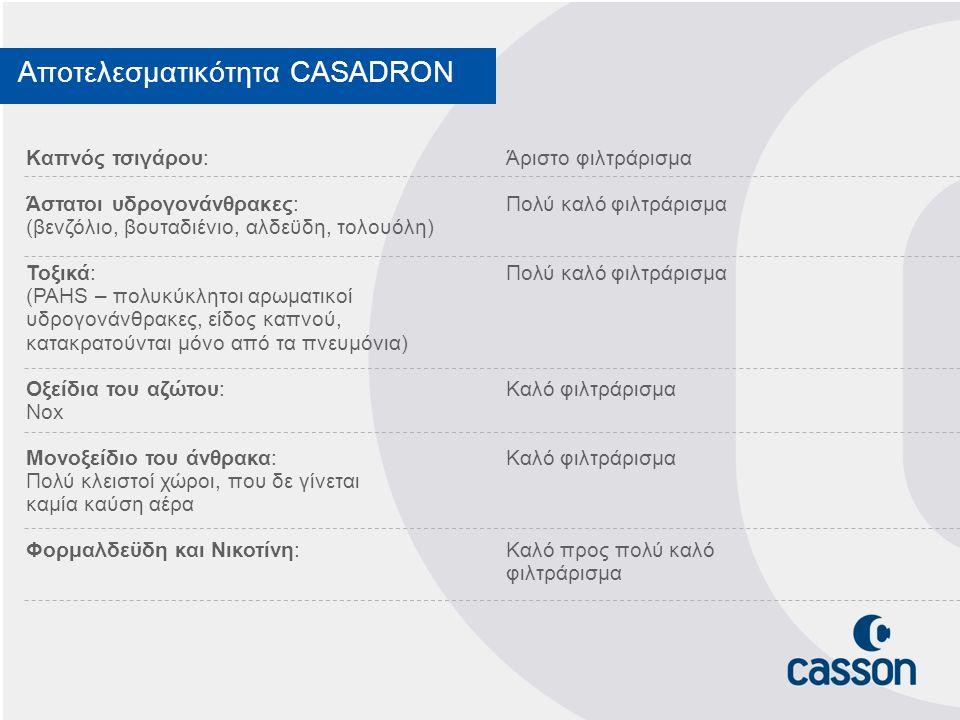 Αποτελεσματικότητα CASADRON