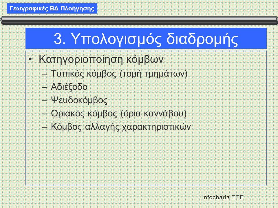 3. Υπολογισμός διαδρομής