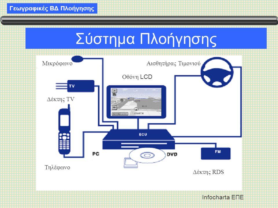 Σύστημα Πλοήγησης Μικρόφωνο Αισθητήρας Τιμονιού Οθόνη LCD Δέκτης TV