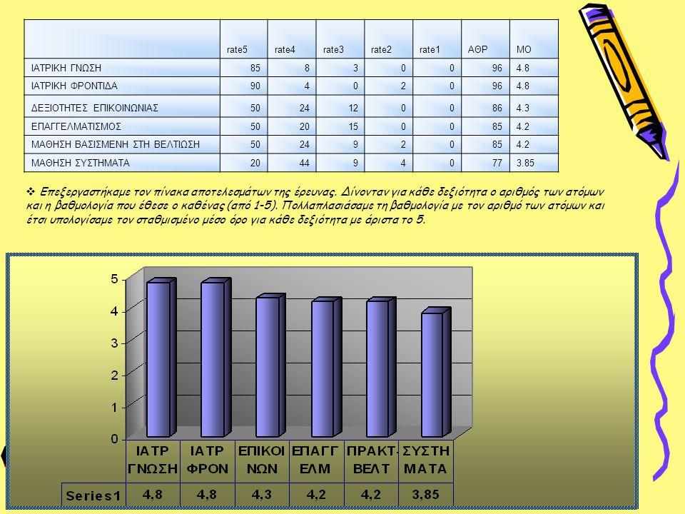 rate5 rate4. rate3. rate2. rate1. ΑΘΡ. ΜΟ. ΙΑΤΡΙΚΗ ΓΝΩΣΗ. 85. 8. 3. 96. 4.8. ΙΑΤΡΙΚΗ ΦΡΟΝΤΙΔΑ.