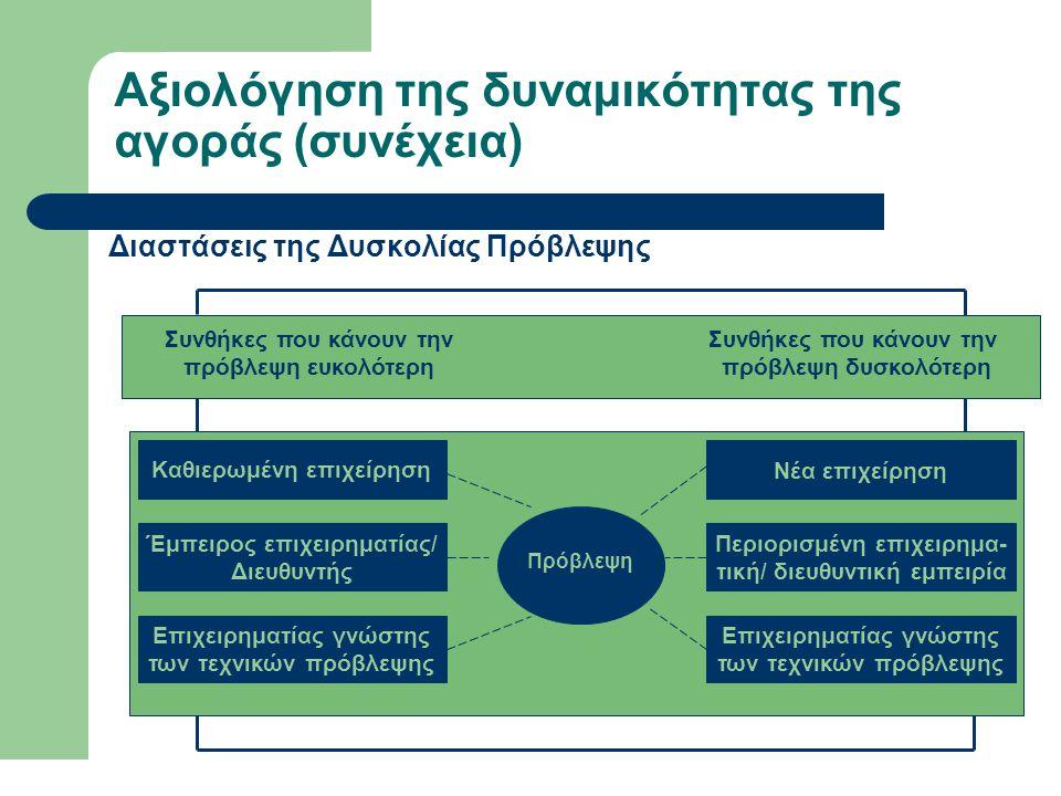 Αξιολόγηση της δυναμικότητας της αγοράς (συνέχεια)