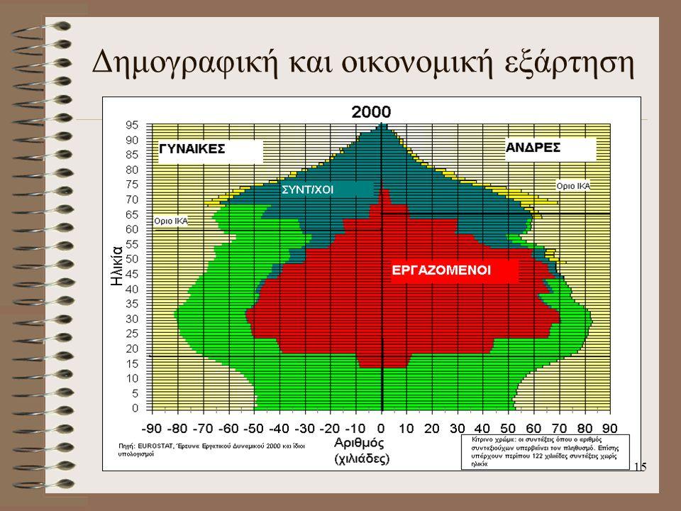 Δημογραφική και οικονομική εξάρτηση