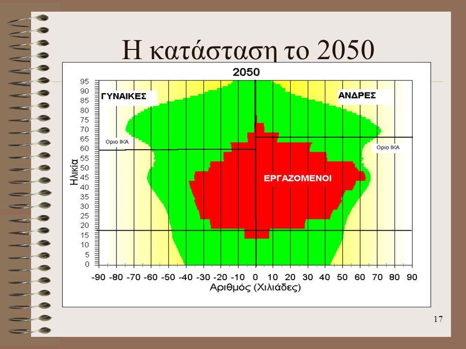 Η κατάσταση το 2050