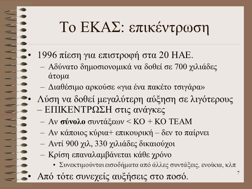 Το ΕΚΑΣ: επικέντρωση 1996 πίεση για επιστροφή στα 20 ΗΑΕ.