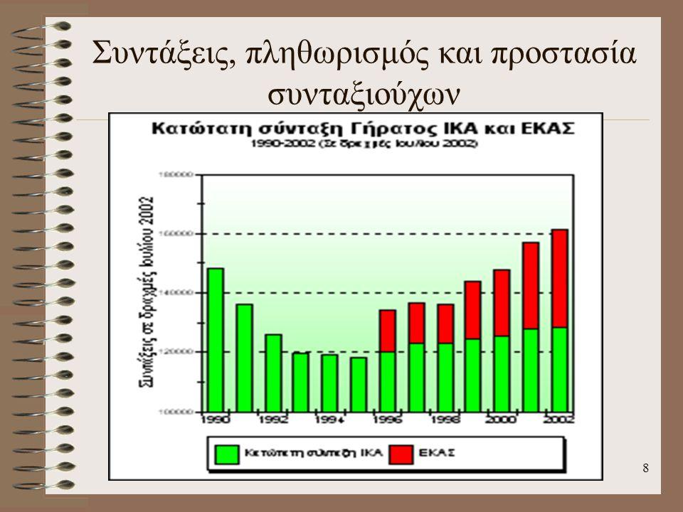 Συντάξεις, πληθωρισμός και προστασία συνταξιούχων