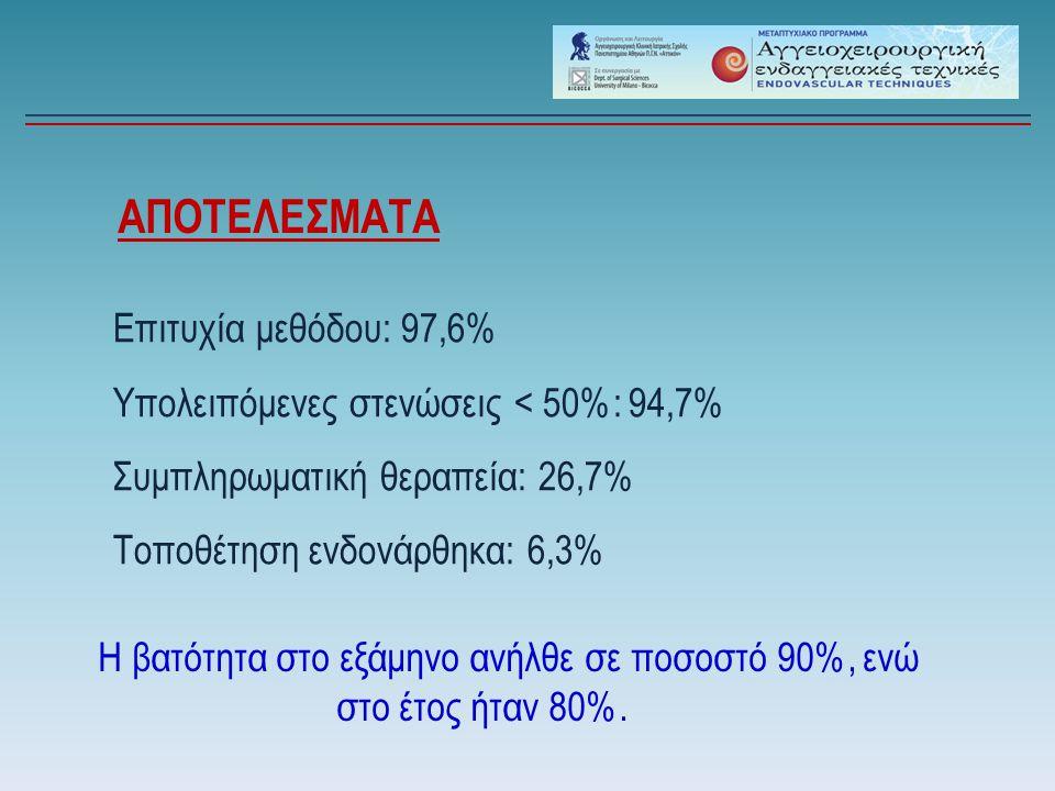 Η βατότητα στο εξάμηνο ανήλθε σε ποσοστό 90%, ενώ στο έτος ήταν 80%.