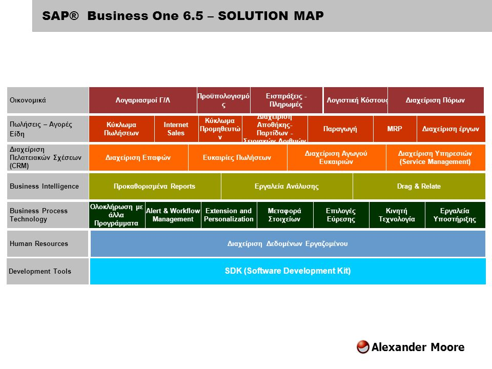 SAP® Business One 6.5 – SOLUTION MAP