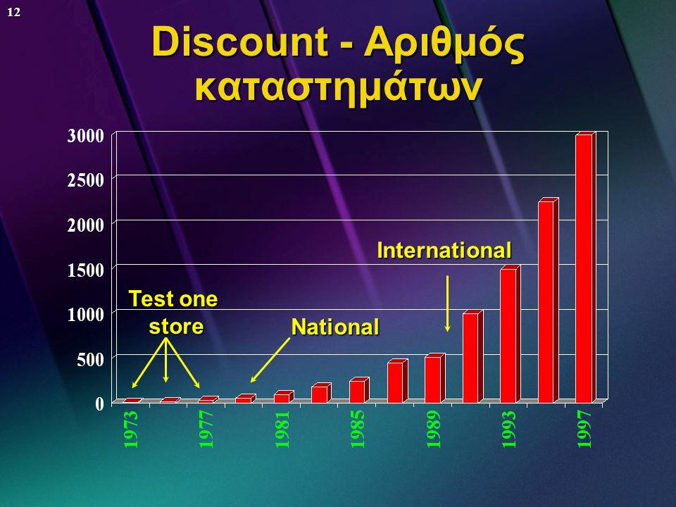 Discount - Αριθμός καταστημάτων