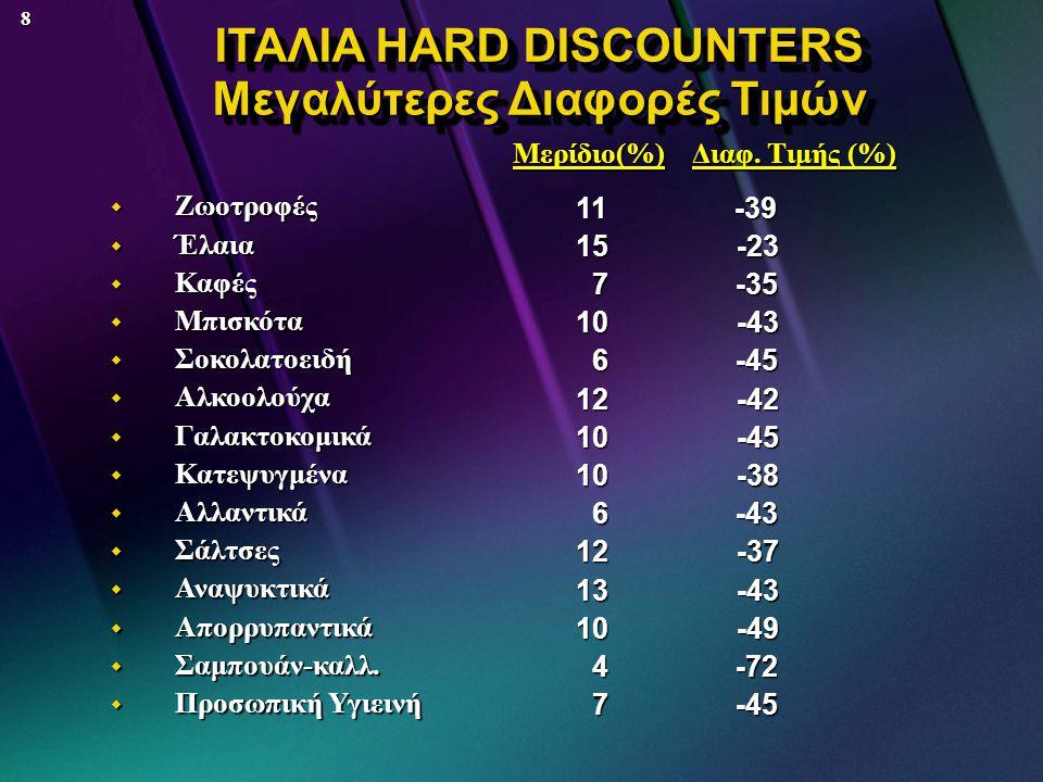 ΙΤΑΛΙΑ HARD DISCOUNTERS Μεγαλύτερες Διαφορές Τιμών