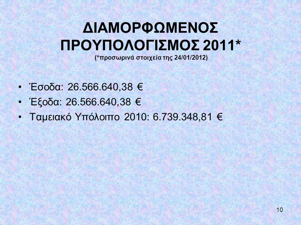 ΔΙΑΜΟΡΦΩΜΕΝΟΣ ΠΡΟΥΠΟΛΟΓΙΣΜΟΣ 2011. (
