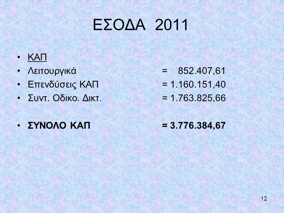 ΕΣΟΔΑ 2011 ΚΑΠ Λειτουργικά = 852.407,61 Επενδύσεις ΚΑΠ = 1.160.151,40
