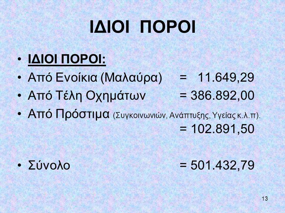 ΙΔΙΟΙ ΠΟΡΟΙ ΙΔΙΟΙ ΠΟΡΟΙ: Από Ενοίκια (Μαλαύρα) = 11.649,29
