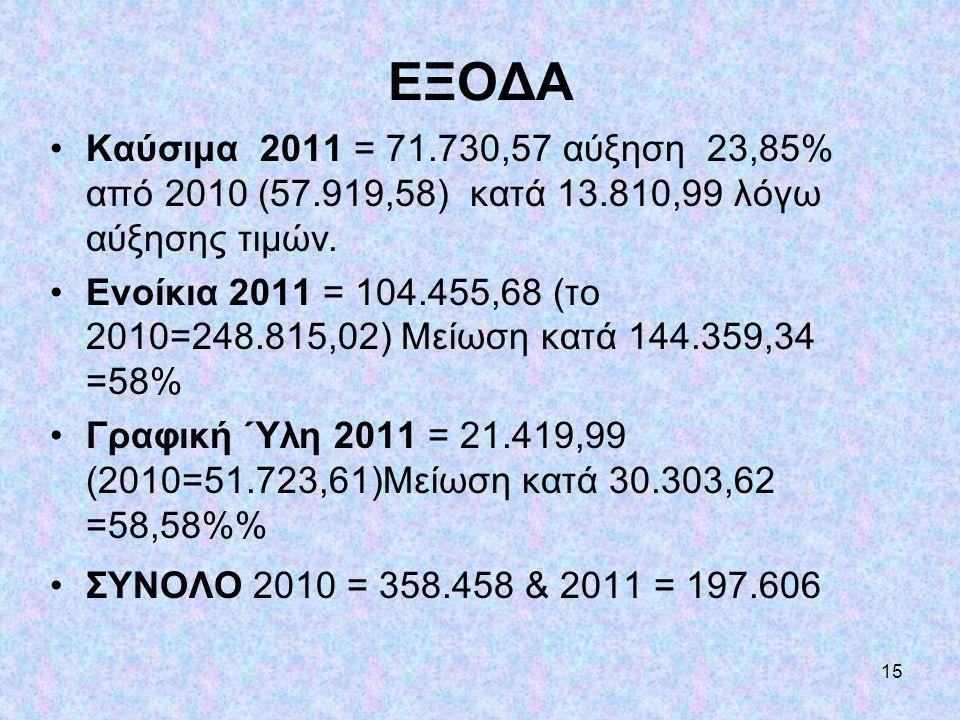 ΕΞΟΔΑ Καύσιμα 2011 = 71.730,57 αύξηση 23,85% από 2010 (57.919,58) κατά 13.810,99 λόγω αύξησης τιμών.