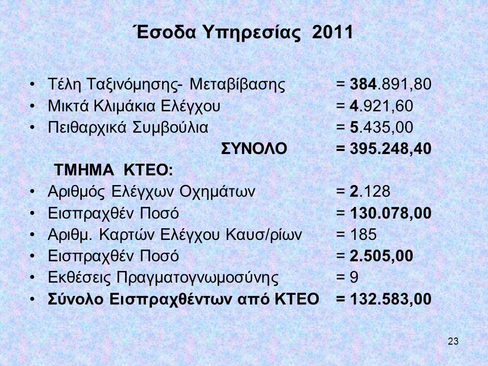 Έσοδα Υπηρεσίας 2011 Τέλη Ταξινόμησης- Μεταβίβασης = 384.891,80