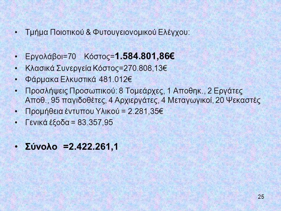 Σύνολο =2.422.261,1 Τμήμα Ποιοτικού & Φυτουγειονομικού Ελέγχου: