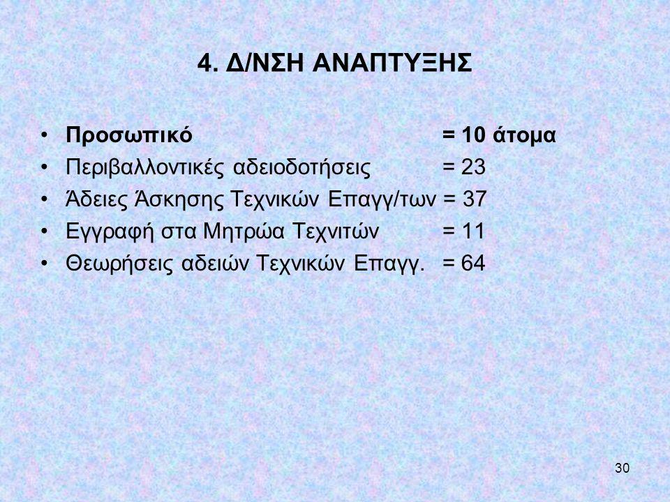 4. Δ/ΝΣΗ ΑΝΑΠΤΥΞΗΣ Προσωπικό = 10 άτομα