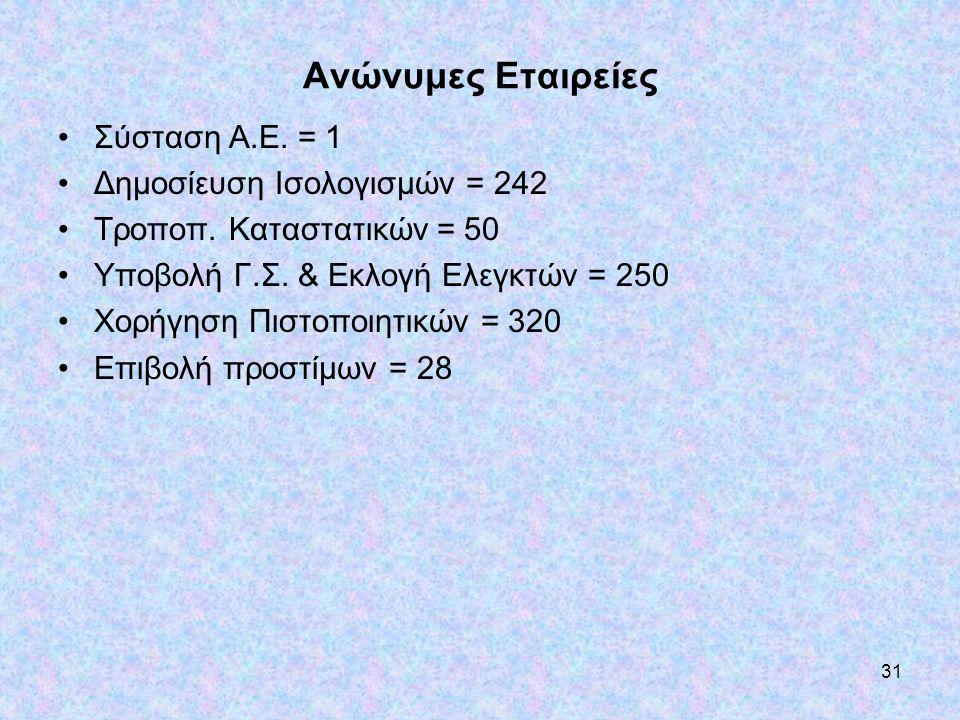 Ανώνυμες Εταιρείες Σύσταση Α.Ε. = 1 Δημοσίευση Ισολογισμών = 242