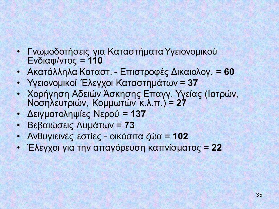 Γνωμοδοτήσεις για Καταστήματα Υγειονομικού Ενδιαφ/ντος = 110
