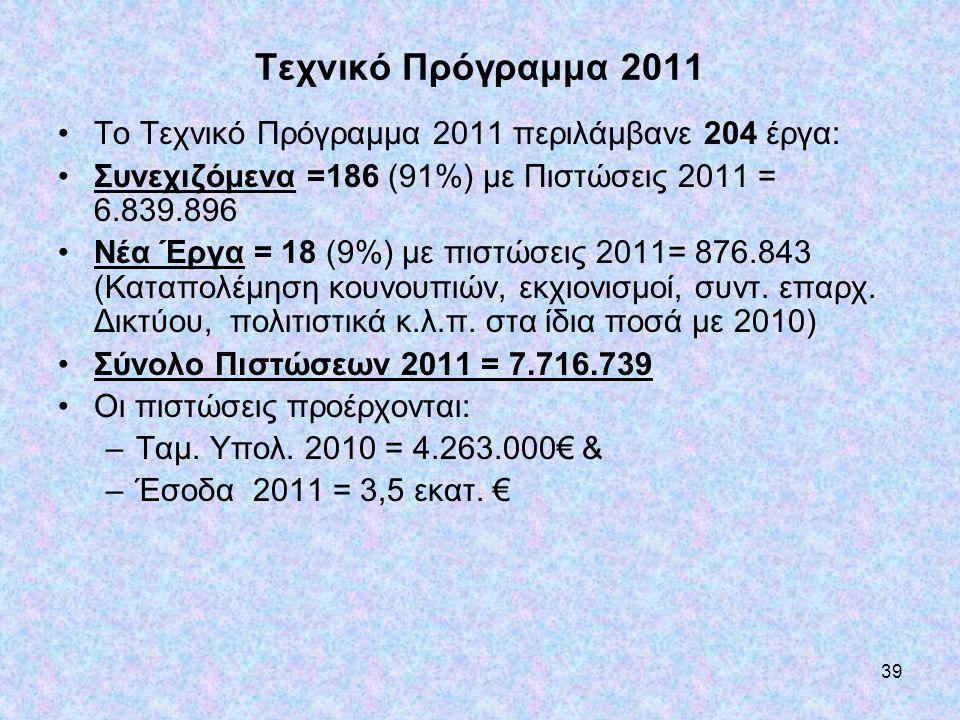 Τεχνικό Πρόγραμμα 2011 Το Τεχνικό Πρόγραμμα 2011 περιλάμβανε 204 έργα: