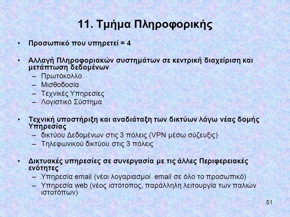 11. Τμήμα Πληροφορικής Προσωπικό που υπηρετεί = 4