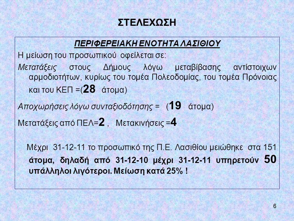 ΠΕΡΙΦΕΡΕΙΑΚΗ ΕΝΟΤΗΤΑ ΛΑΣΙΘΙΟΥ