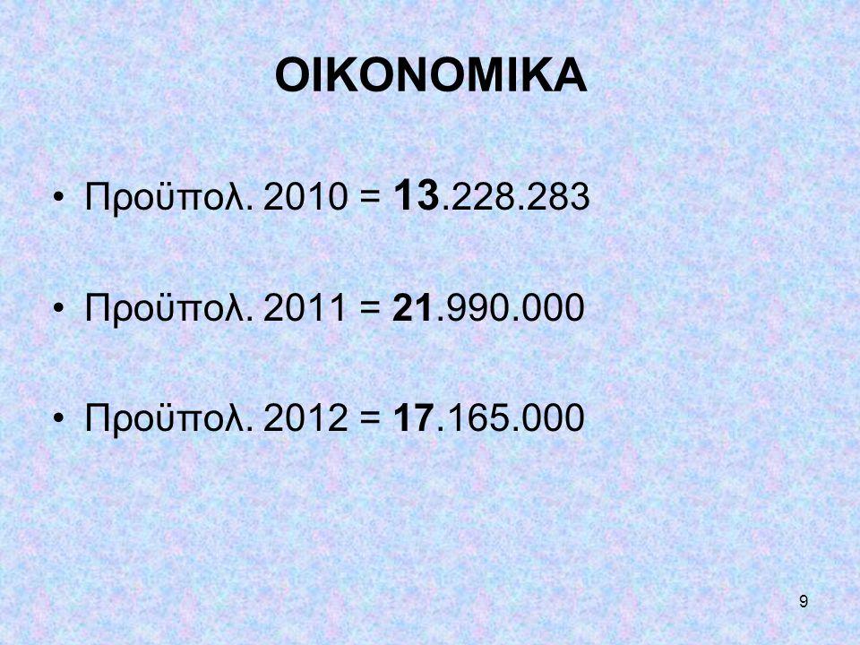 ΟΙΚΟΝΟΜΙΚΑ Προϋπολ. 2010 = 13.228.283 Προϋπολ. 2011 = 21.990.000
