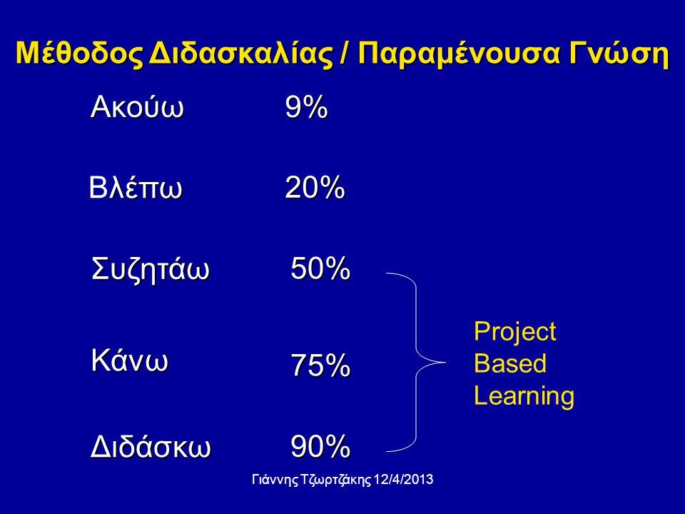 Μέθοδος Διδασκαλίας / Παραμένουσα Γνώση