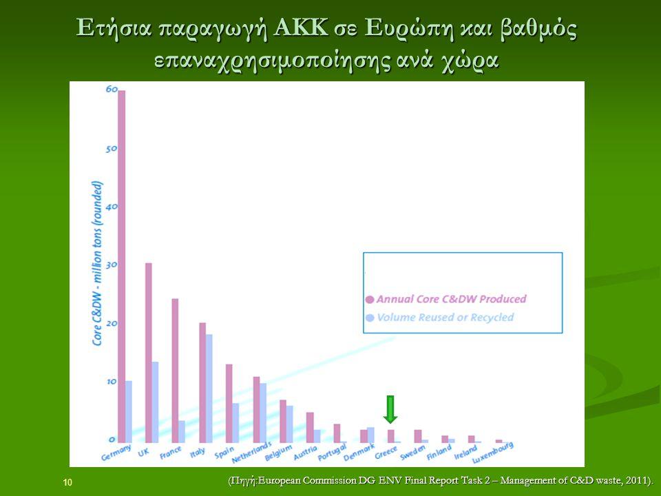 Ετήσια παραγωγή ΑΚΚ σε Ευρώπη και βαθμός επαναχρησιμοποίησης ανά χώρα