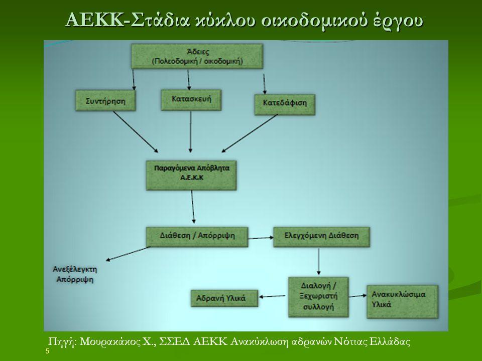 ΑΕΚΚ-Στάδια κύκλου οικοδομικού έργου