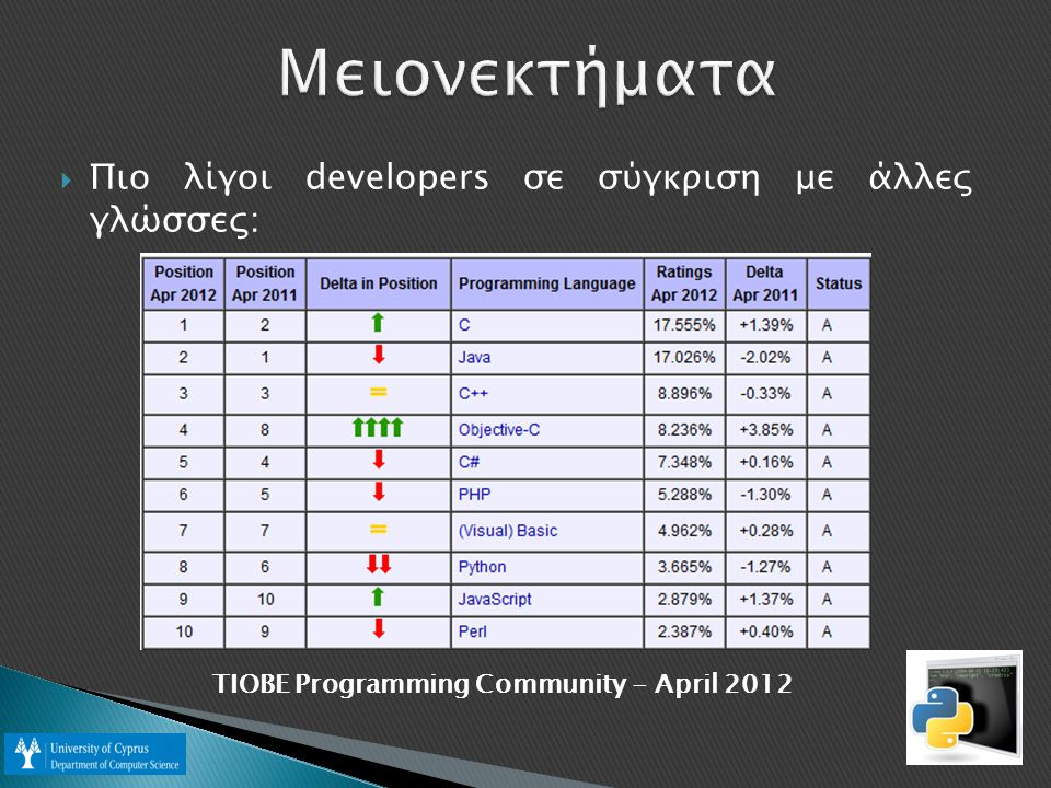 Μειονεκτήματα Πιο λίγοι developers σε σύγκριση με άλλες γλώσσες: