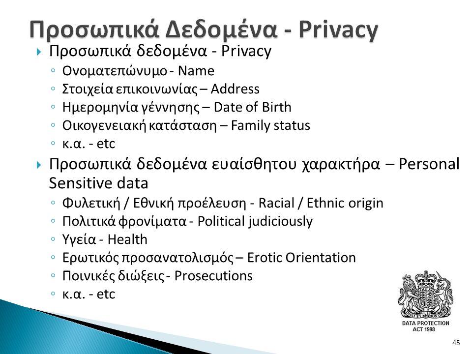 Προσωπικά Δεδομένα - Privacy