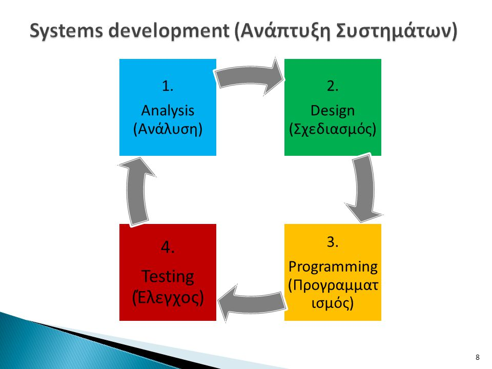 Systems development (Ανάπτυξη Συστημάτων)