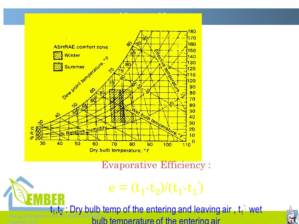 Evaporative Efficiency :